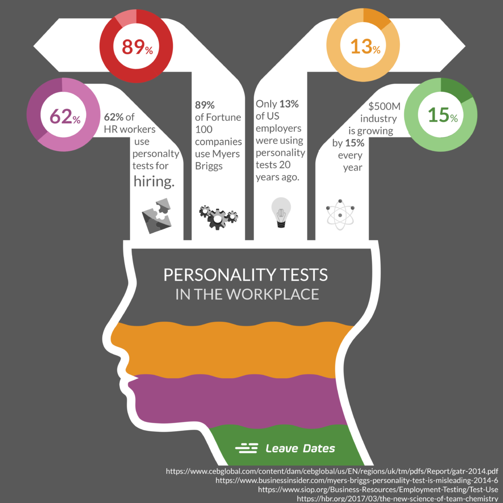 Personality tests in the workplace infographic